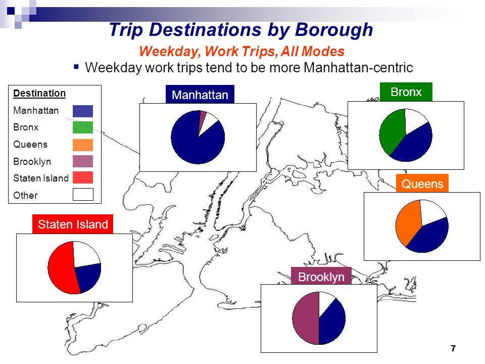 7 Trip Destinations by Borough Manhattan Bronx Queens Brooklyn Staten Island Weekday work trips tend to be more Manhattan-centric Destination Manhattan Bronx Queens Brooklyn Staten Island Other Weekday, Work Trips, All Modes