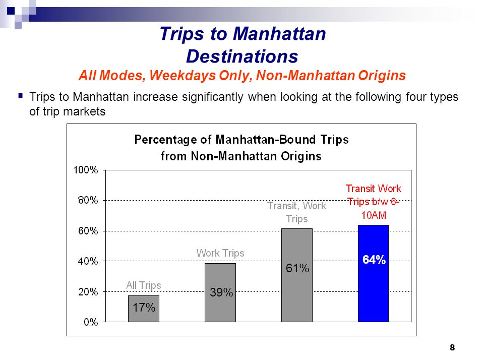 8 Trips to Manhattan Destinations All Modes, Weekdays Only, Non-Manhattan Origins Trips to Manhattan increase significantly when looking at the following four types of trip markets 36% 68% 71% 53% 36% 17% 39% 17% 39% 61% 17% 39% 61% 64%