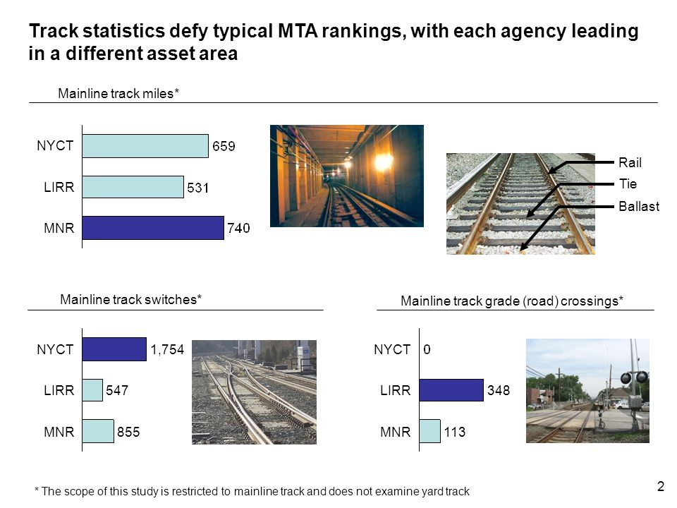 1 The MTA agency track programs deliver safe and reliable track Agency track program spending varies widely due to significant differences in methods, constraints and asset needs Key areas of opportunity suggest $50 million in annual MTA-wide track efficiency improvement potential: Labor efficiency Overtime Substitute service The MTA agencies are presently pursuing initiatives directed towards realizing the identified efficiency potential Summary