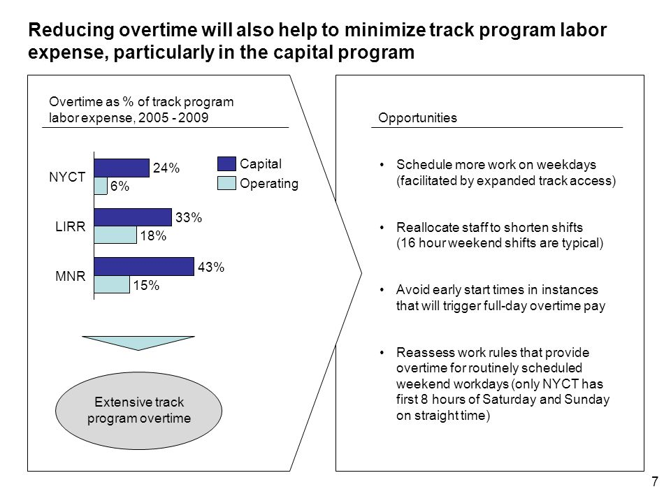 6 Numerous indicators highlight opportunities for improving track program labor efficiency Typical NYCT nighttime track access, hours -38% Shift length Work window * Amtraks Infrastructure Maintenance Program Evaluation Report, Amtrak Office of Inspector General, Sep 2009 Track workers per track mile LIRR -26% MNR NYCT example LIRR example Average switch renewal interval, years International peers* -22% MNR MNR example Expand track access Evaluate staffing level Optimize asset renewals Opportunities