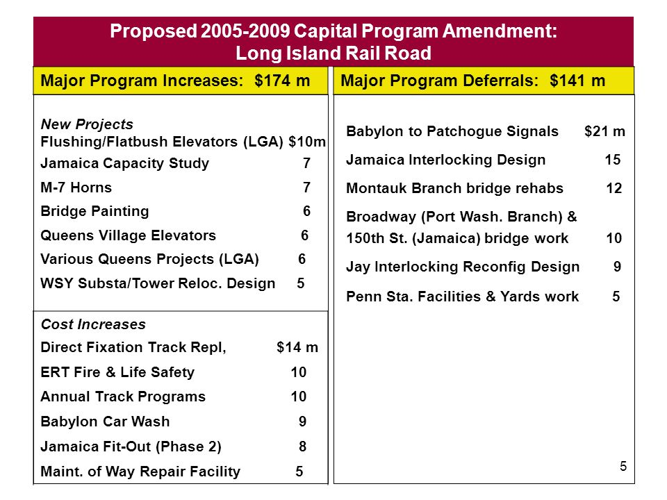 4 Proposed 2005-2009 Capital Program Amendment: New York City Transit Major Program Increases: $2.3 b Major Program Deferrals: $2.4 b Cost Increases in 05-09 B Division Cars 164 Stnd Buses to Replace Artics 88 Cost Growth in 23 Stations 340 Flushing CBTC and WPR Signals 194 Culver Viaduct 93 Clara Hale Depot 221 Cost Growth in Prior Plans 198 New Projects in 05-09 B Div Growth Cars $200 m Addl Paratransit 33 Flood Control (LGA) 91 PA/Screens at 44 Dark Stations 47 Stations Component Prog.