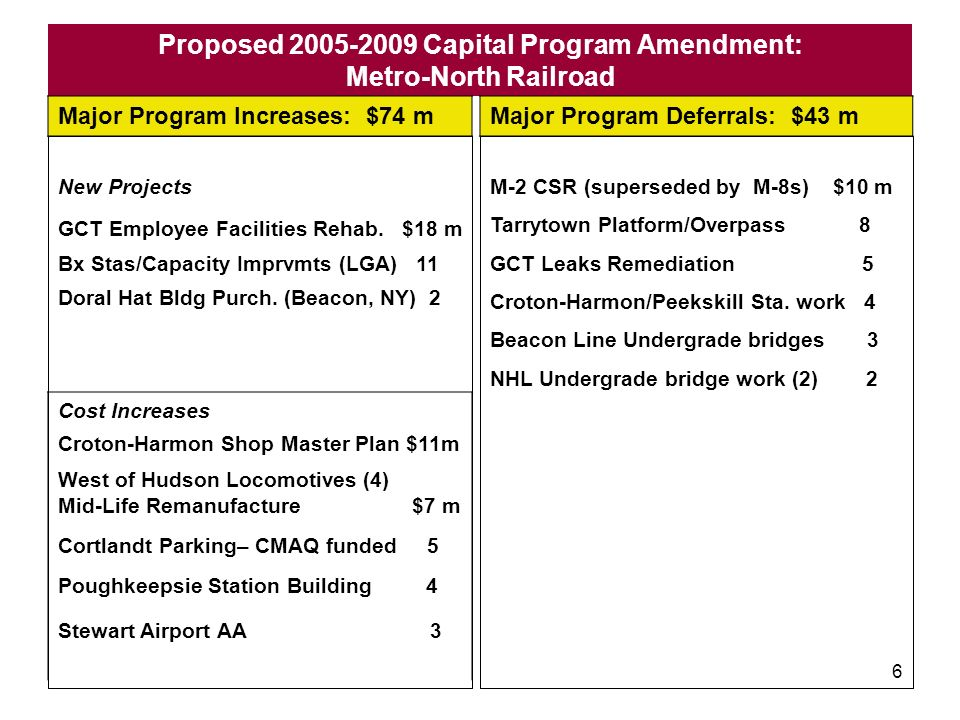 5 Proposed 2005-2009 Capital Program Amendment: Long Island Rail Road Major Program Increases: $174 m Major Program Deferrals: $141 m Cost Increases Direct Fixation Track Repl, $14 m ERT Fire & Life Safety 10 Annual Track Programs 10 Babylon Car Wash 9 Jamaica Fit-Out (Phase 2) 8 Maint.