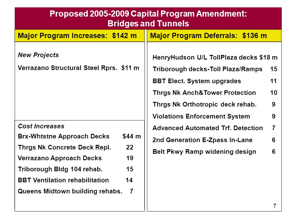 6 Proposed 2005-2009 Capital Program Amendment: Metro-North Railroad Major Program Increases: $74 m Major Program Deferrals: $43 m Cost Increases Croton-Harmon Shop Master Plan $11m West of Hudson Locomotives (4) Mid-Life Remanufacture $7 m Cortlandt Parking– CMAQ funded 5 Poughkeepsie Station Building 4 Stewart Airport AA 3 New Projects GCT Employee Facilities Rehab.