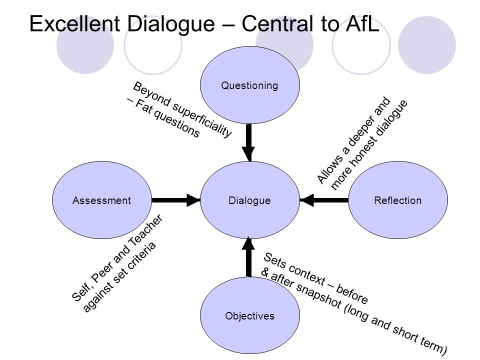 Excellent Dialogue – Central to AfL Dialogue QuestioningReflectionObjectivesAssessment Sets context – before & after snapshot (long and short term) Self, Peer and Teacher against set criteria Beyond superficiality – Fat questions Allows a deeper and more honest dialogue