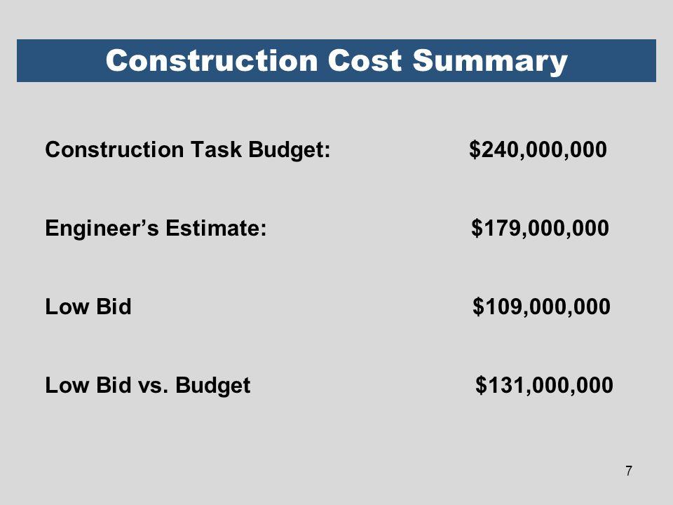 Construction Task Budget: $240,000,000 Engineers Estimate: $179,000,000 Low Bid $109,000,000 Low Bid vs. Budget $131,000,000 Construction Cost Summary
