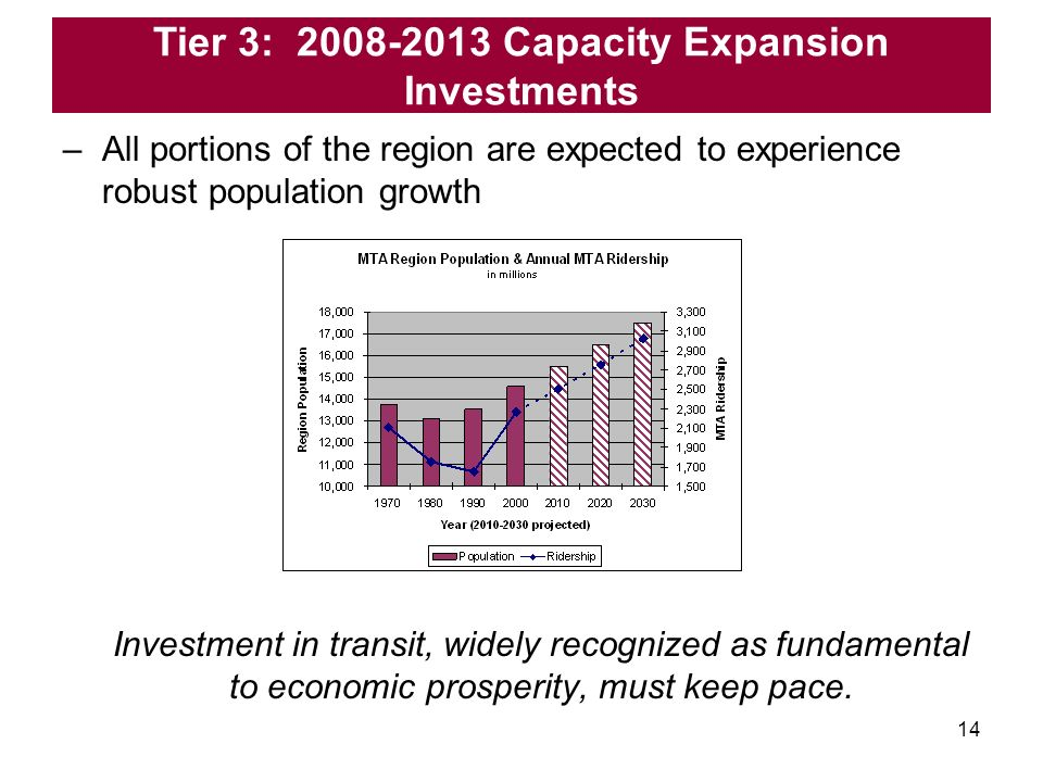 14 Investment in transit, widely recognized as fundamental to economic prosperity, must keep pace.