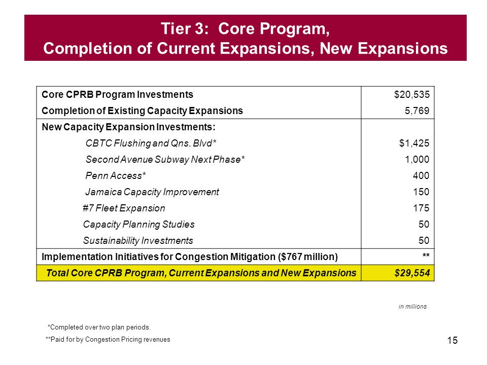 15 Core CPRB Program Investments$20,535 Completion of Existing Capacity Expansions5,769 New Capacity Expansion Investments: CBTC Flushing and Qns.