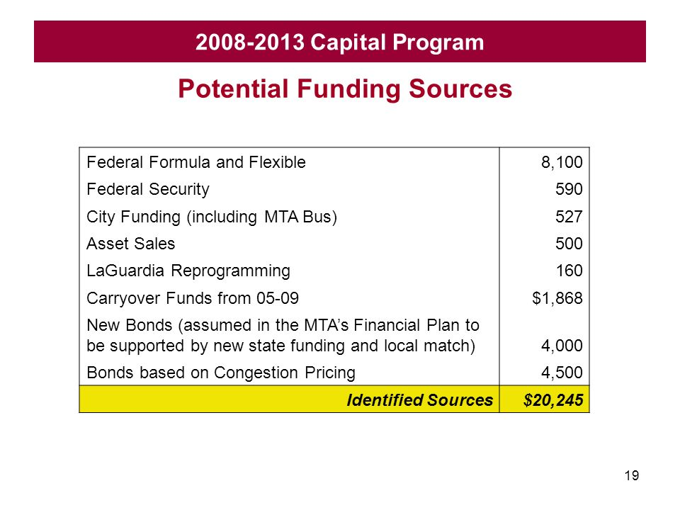 19 2008-2013 Capital Program Federal Formula and Flexible8,100 Federal Security590 City Funding (including MTA Bus)527 Asset Sales500 LaGuardia Reprogramming160 Carryover Funds from 05-09$1,868 New Bonds (assumed in the MTAs Financial Plan to be supported by new state funding and local match)4,000 Bonds based on Congestion Pricing4,500 Identified Sources$20,245 Potential Funding Sources