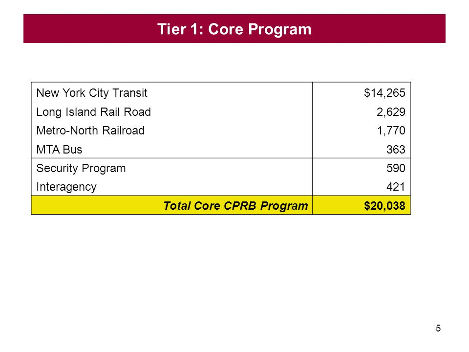 5 Tier 1: Core Program New York City Transit $14,265 Long Island Rail Road 2,629 Metro-North Railroad 1,770 MTA Bus 363 Security Program 590 Interagency 421 Total Core CPRB Program $20,038