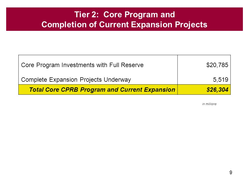 10 2008-2013 Capital Program: Current Capacity Expansion Complete projects underway --- 30 Day Review –Bring Estimates Up to Date Update market conditions as we know them today Incorporates scope changes Standardize assumptions (e.g.