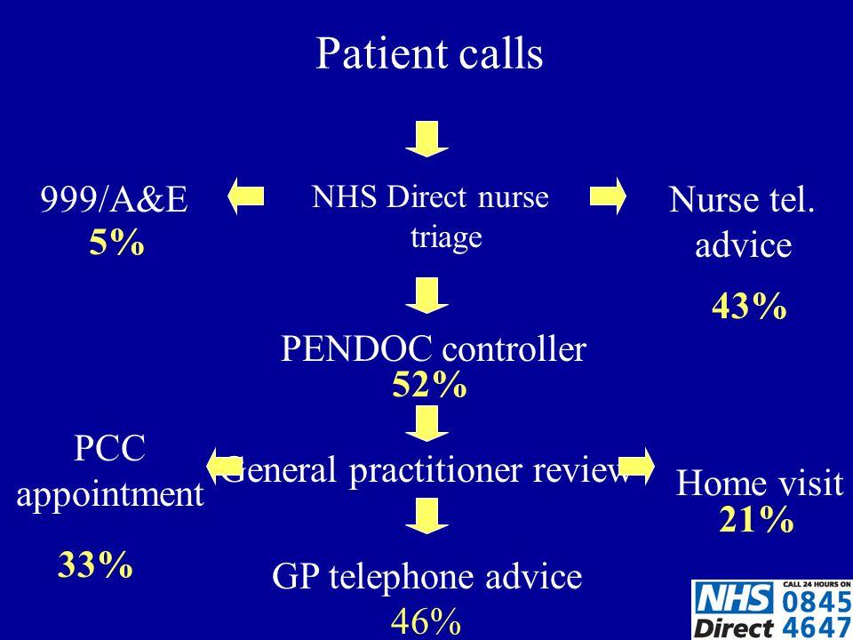 NHS Direct nurse triage Patient calls PENDOC controller General practitioner review GP telephone advice 46% Home visit PCC appointment Nurse tel.