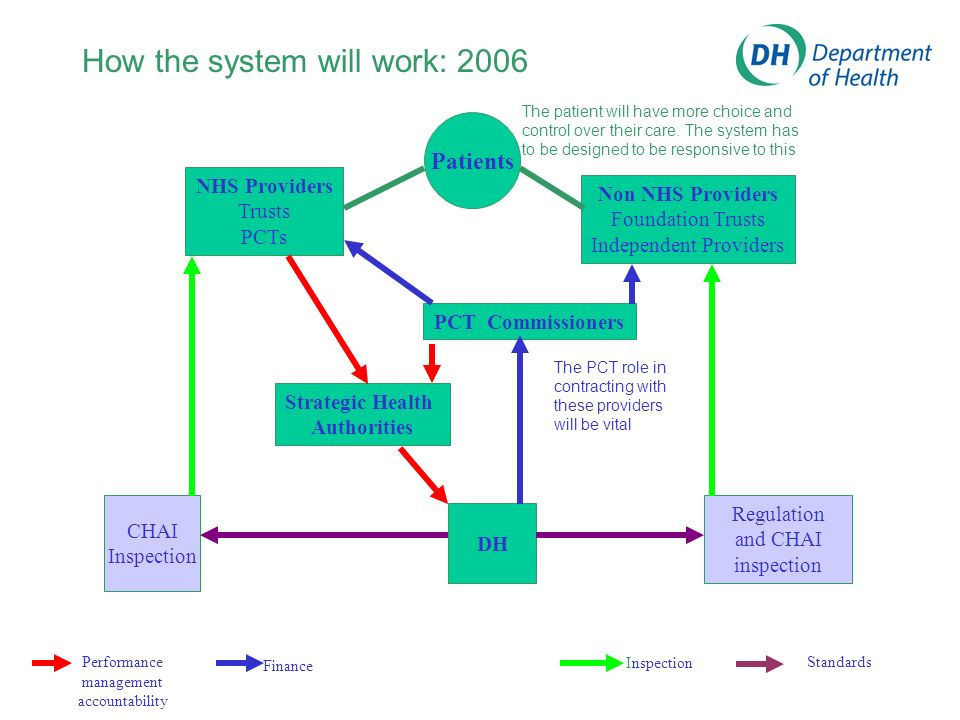 How the system will work: 2006 Performance management accountability Finance Inspection Standards Patients NHS Providers Trusts PCTs Non NHS Providers Foundation Trusts Independent Providers PCT Commissioners CHAI Inspection Regulation and CHAI inspection Strategic Health Authorities DH The patient will have more choice and control over their care.
