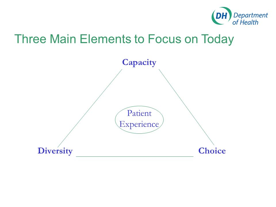 Capacity Patient Experience Diversity Choice Three Main Elements to Focus on Today