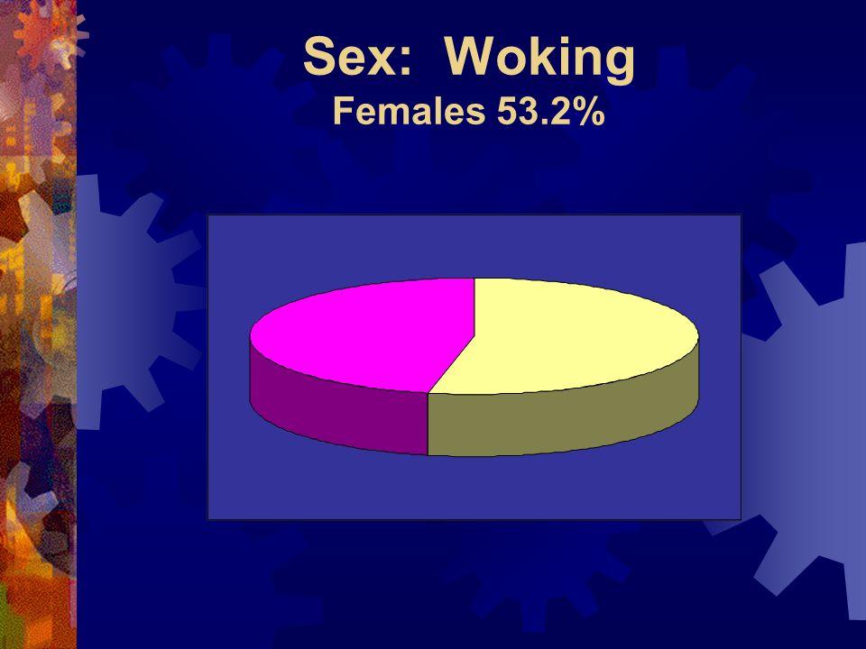 Sex: Woking Females 53.2%