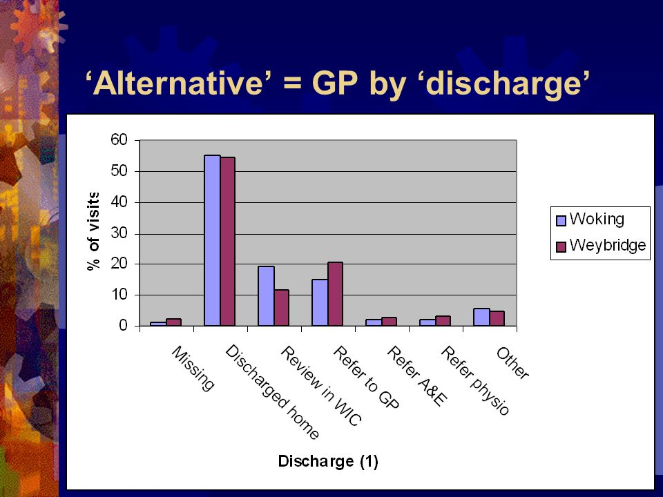Alternative = GP by discharge
