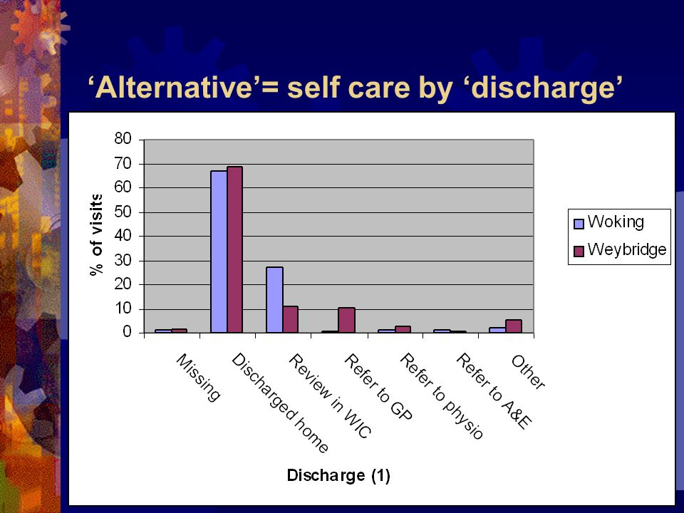 Alternative= self care by discharge