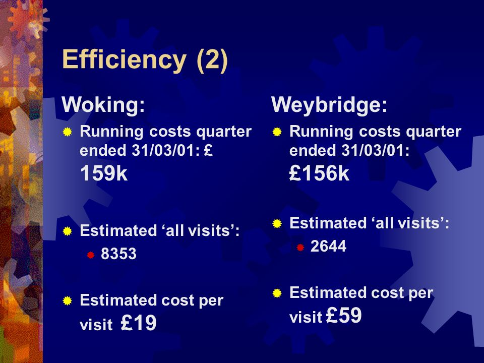 Efficiency (2) Woking: Running costs quarter ended 31/03/01: £ 159k Estimated all visits: 8353 Estimated cost per visit £19 Weybridge: Running costs q
