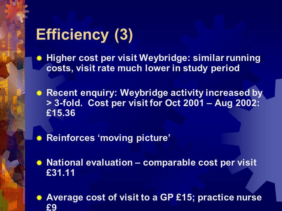 Efficiency (3) Higher cost per visit Weybridge: similar running costs, visit rate much lower in study period Recent enquiry: Weybridge activity increa