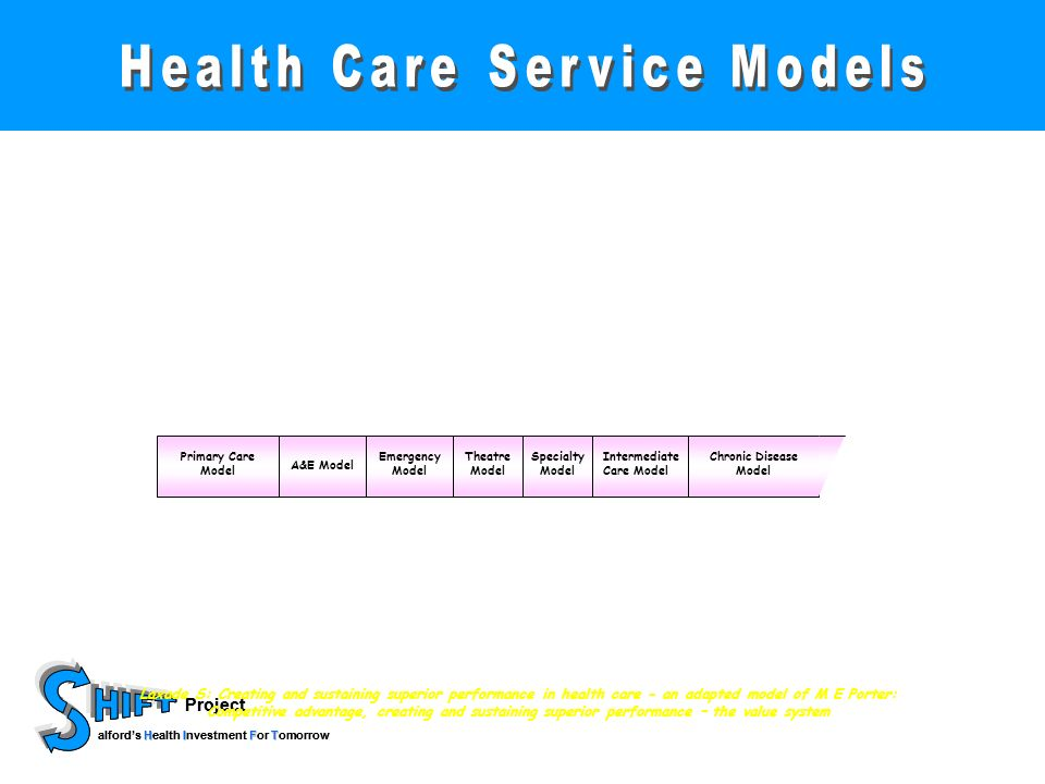 Project HIFT alfords Health Investment For Tomorrow Project HIFT alfords Health Investment For Tomorrow Primary Care Model A&E Model Emergency Model Theatre Model Specialty Model Intermediate Care Model Chronic Disease Model OBC Model Laxade S: Creating and sustaining superior performance in health care - an adapted model of M E Porter: Competitive advantage, creating and sustaining superior performance – the value system