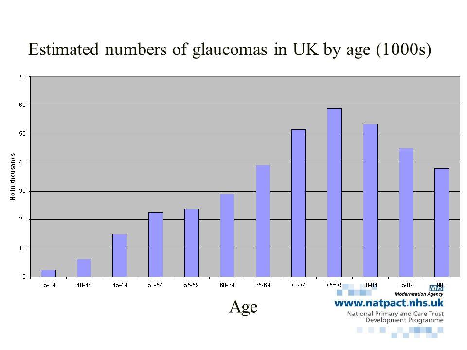 BMES PREVALENCE OF POAG 80 Age Group