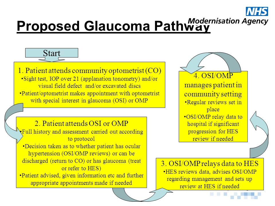 The 5 Care Pathways Care Pathway 1 Ocular Hypertension Care Pathway 2 Glaucoma without other eye disease Care Pathway 3 Glaucoma suspect on discs and/or fields Care Pathway 4 Glaucoma in presence of other significant eye disease Care Pathway 5 Refinement of community optometric referrals