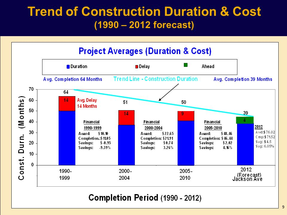 Trend of Construction Duration & Cost (1990 – 2012 forecast) 9