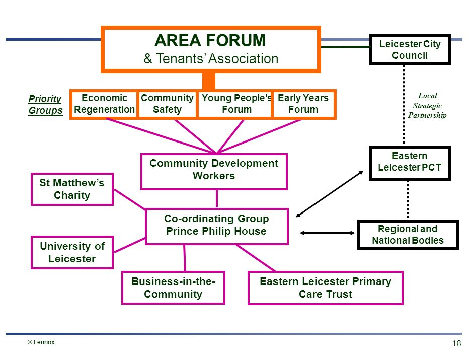 17 Sure Start Tenants Association Churches St Matthews Area Forum Youth Workers LCC: Environ- ment & Leisure Services Childrens Action Group Pharmacist Housing Office Links between local organisations Primary School Prince Philip House SRB Projects © Lennox
