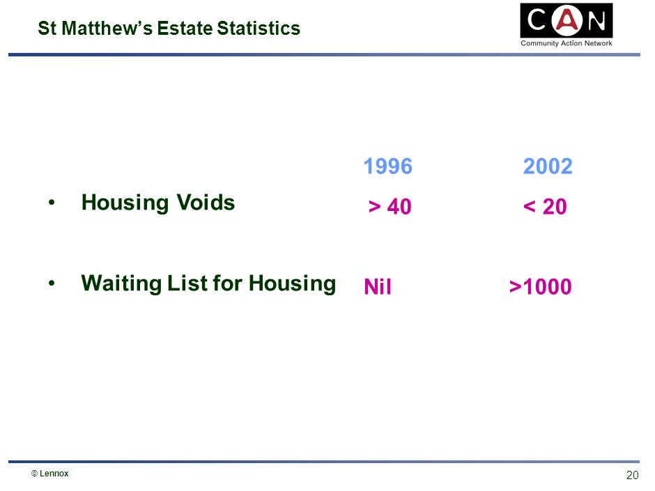19 St Matthews Estate Statistics © Lennox Domestic Burglaries Quality of Life Survey 1996 2002 > 400 < 40 2002 65% of people interviewed were satisfied or very satisfied with living on the St Matthews Estate.