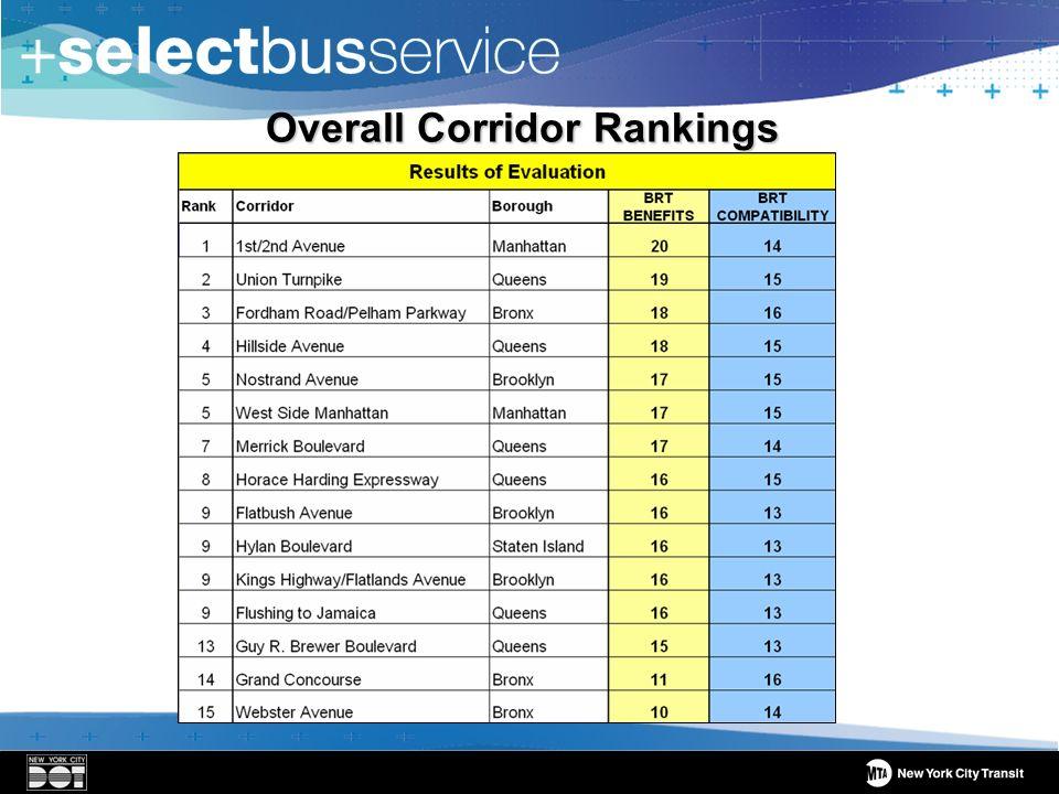 Overall Corridor Rankings