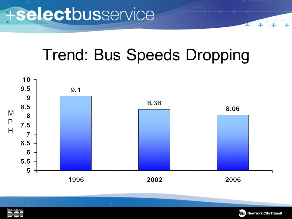 Trend: Bus Speeds Dropping MPHMPH