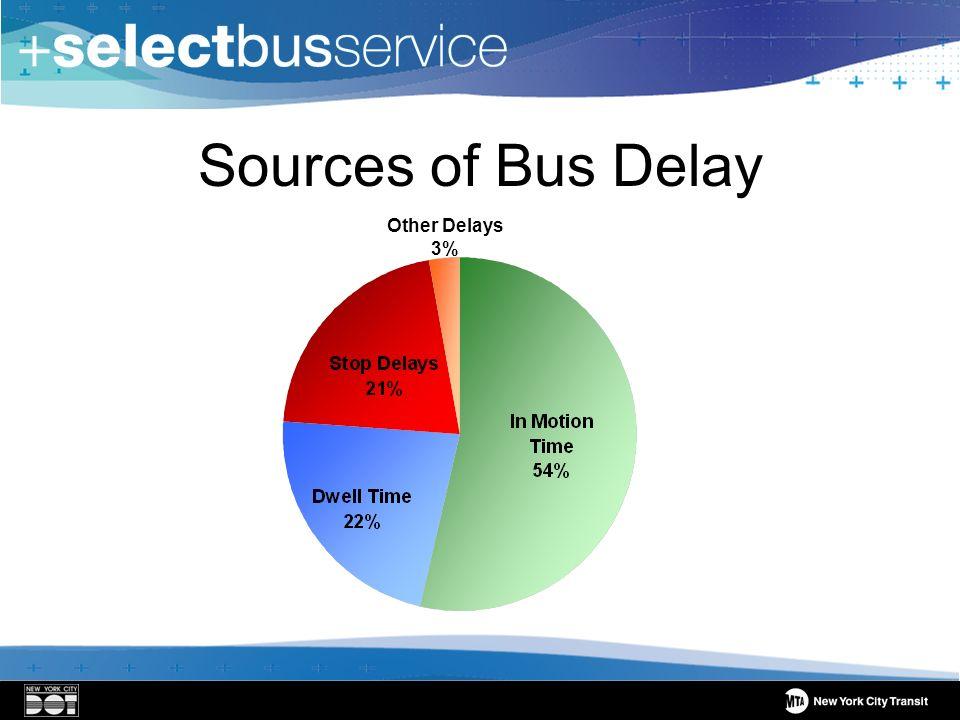Sources of Bus Delay Other Delays 3%