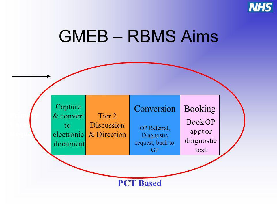 Capture & convert to electronic document Tier 2 Discussion & Direction ConversionBooking Primary Care Request OP Referral, Diagnostic request, back to GP Book OP appt or diagnostic test PCT Based GMEB – RBMS Aims