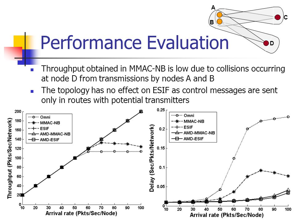 Performance Evaluation Throughput obtained in MMAC-NB is low due to collisions occurring at node D from transmissions by nodes A and B The topology ha