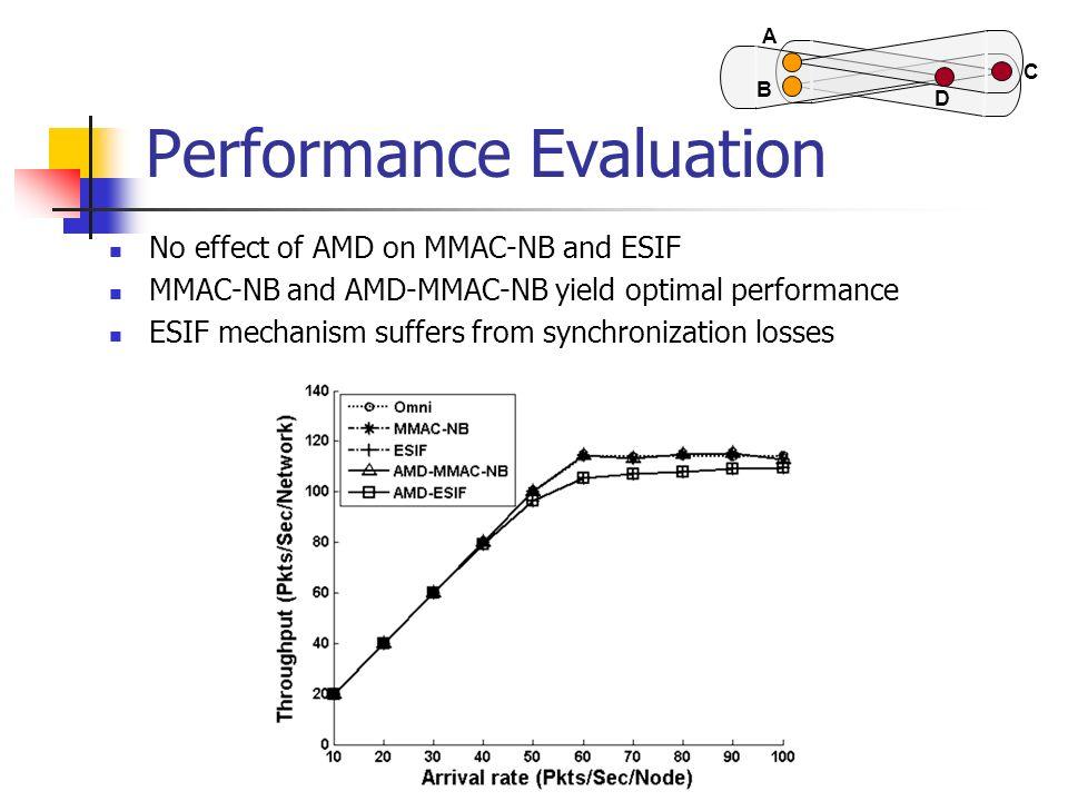 Performance Evaluation No effect of AMD on MMAC-NB and ESIF MMAC-NB and AMD-MMAC-NB yield optimal performance ESIF mechanism suffers from synchronizat