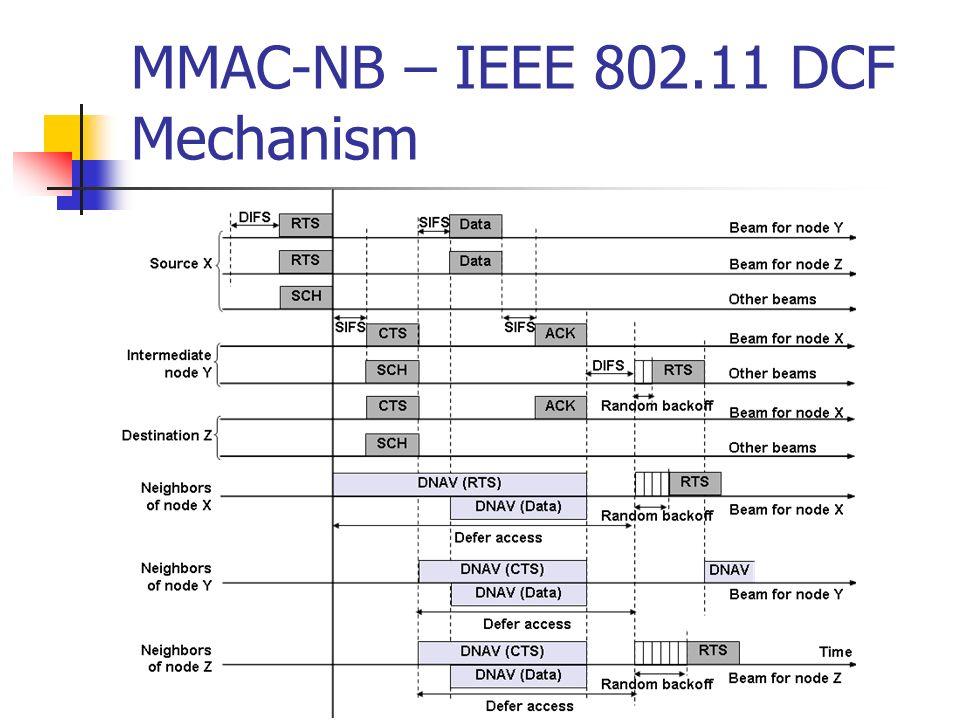 MMAC-NB – IEEE 802.11 DCF Mechanism
