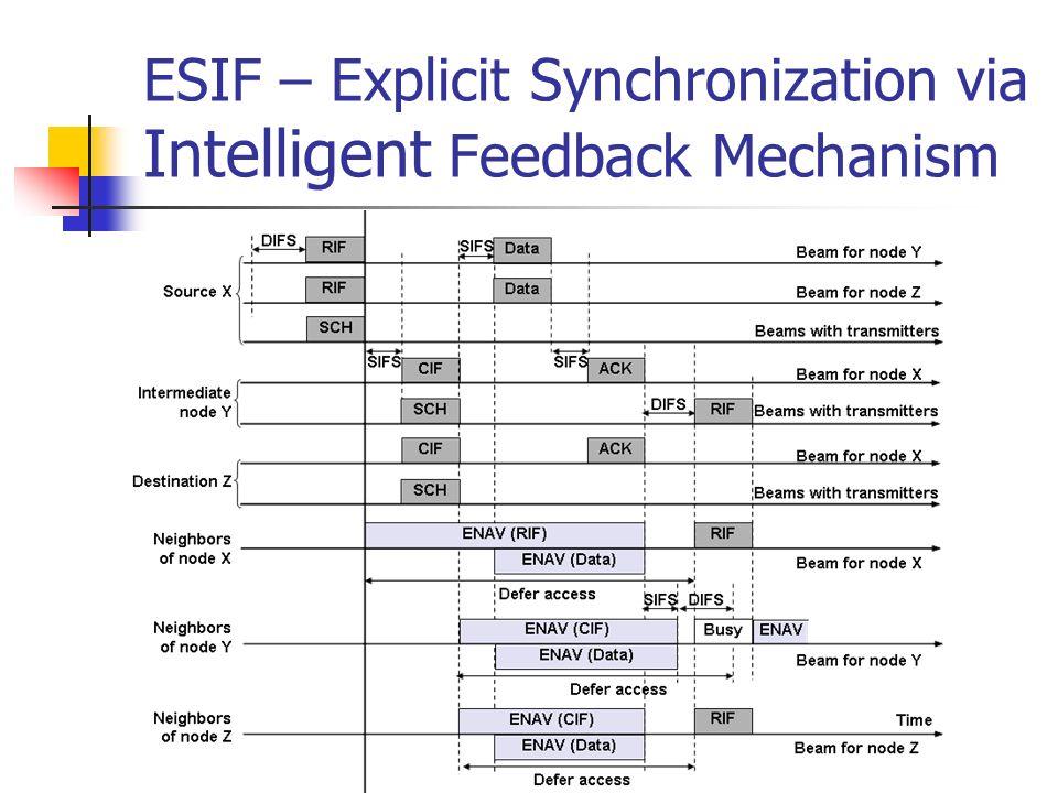 ESIF – Explicit Synchronization via Intelligent Feedback Mechanism