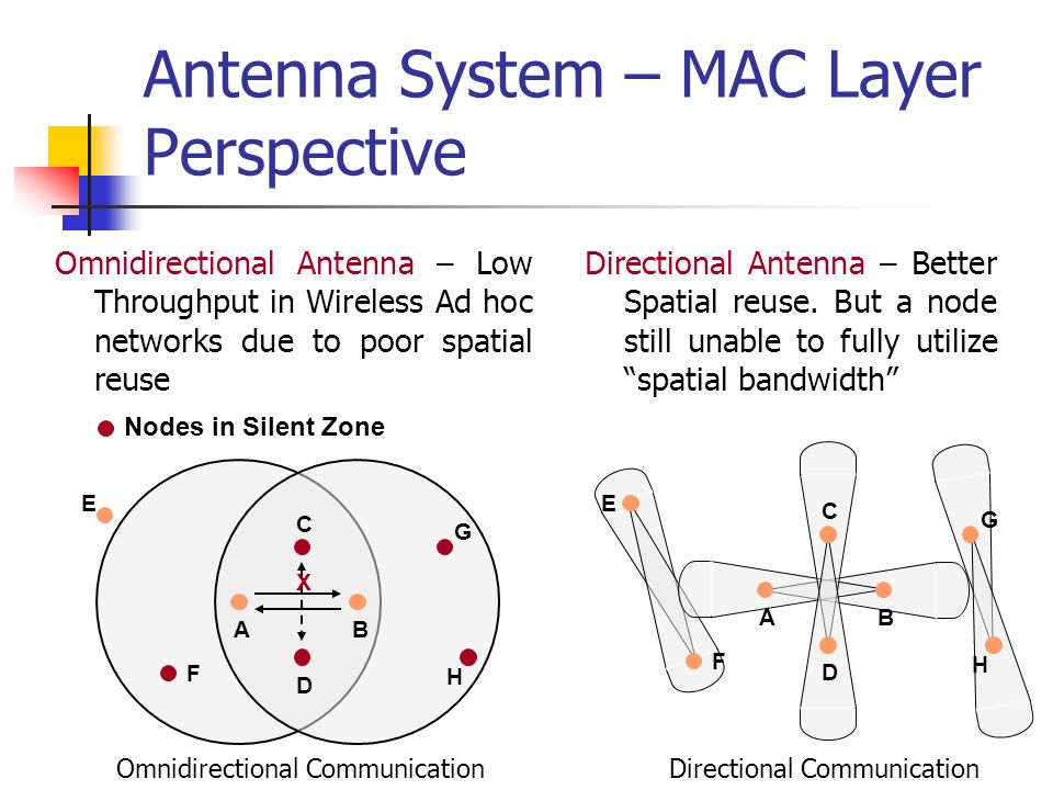 Antenna System – MAC Layer Perspective Omnidirectional Antenna – Low Throughput in Wireless Ad hoc networks due to poor spatial reuse Omnidirectional