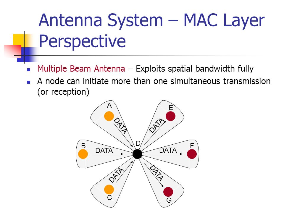 Antenna System – MAC Layer Perspective Multiple Beam Antenna – Exploits spatial bandwidth fully A node can initiate more than one simultaneous transmi