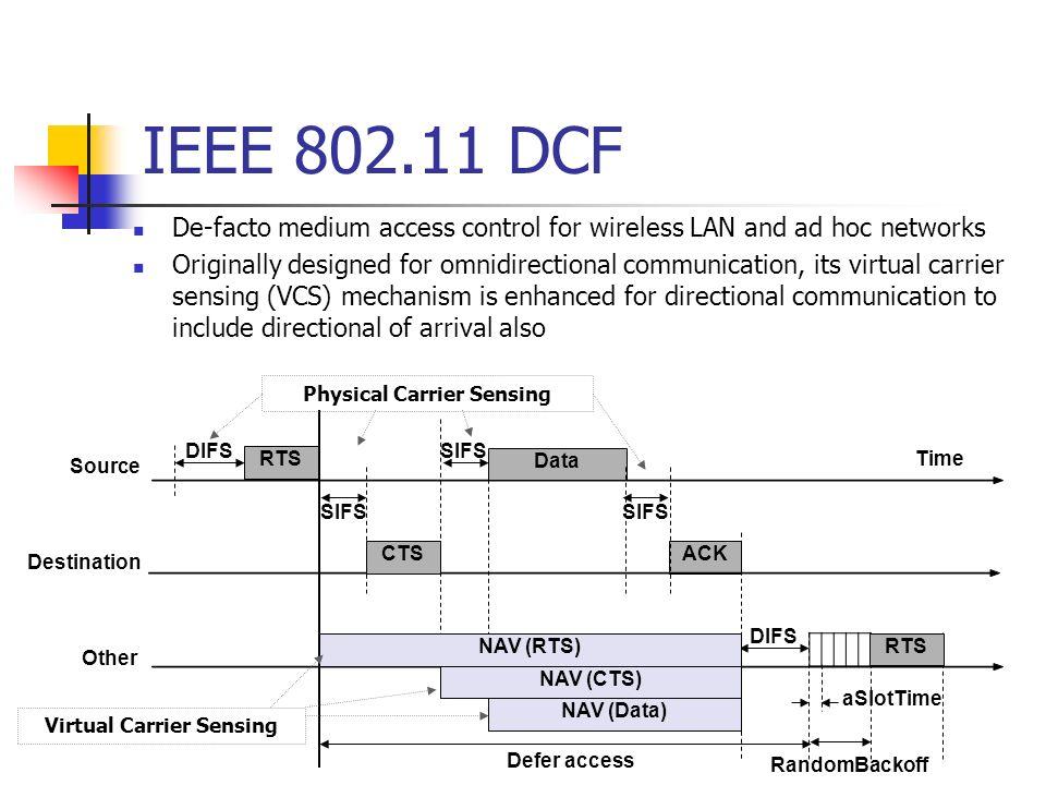 IEEE 802.11 DCF Time RTS DIFS SIFS DIFS RTS Defer access aSlotTime RandomBackoff Source Destination ACK Other CTS SIFS Data NAV (RTS) NAV (CTS) NAV (D