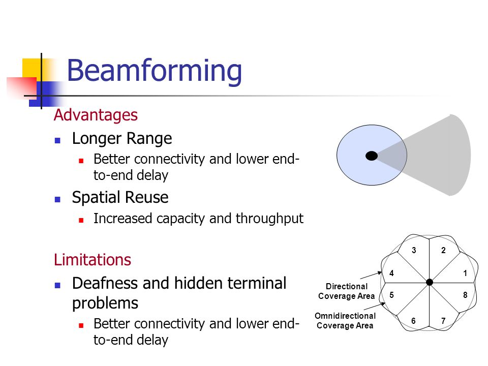 Beamforming Advantages Longer Range Better connectivity and lower end- to-end delay Spatial Reuse Increased capacity and throughput Limitations Deafne