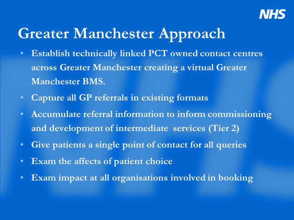 All GP OP referrals Within PCT PCT Referral and Booking Management Service RMBS Centre Acute Trust A Patient Admin system Acute Trust B Patient Admin system Acute Trust C Patient Admin system Tier 2 service Greater Manchester Patient Directory of Services