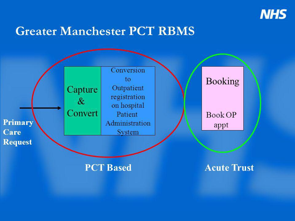 Greater Manchester PCT RBMS Capture & convert to electronic document Tier 2 Discussion & Direction ConversionBooking Primary Care Request OP Referral, Diagnostic request, back to GP Book OP appt or diagnostic test PCT Based
