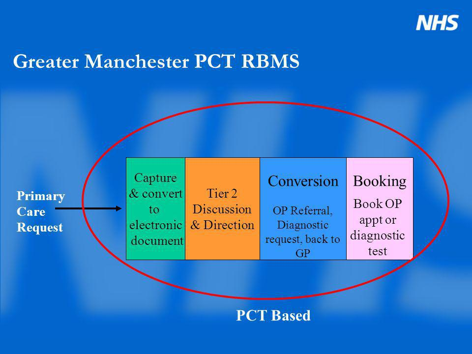 Greater Manchester PCT RBMS Capture & convert to electronic document Tier 2 Discussion & Direction ConversionBooking Primary Care Request OP Referral,