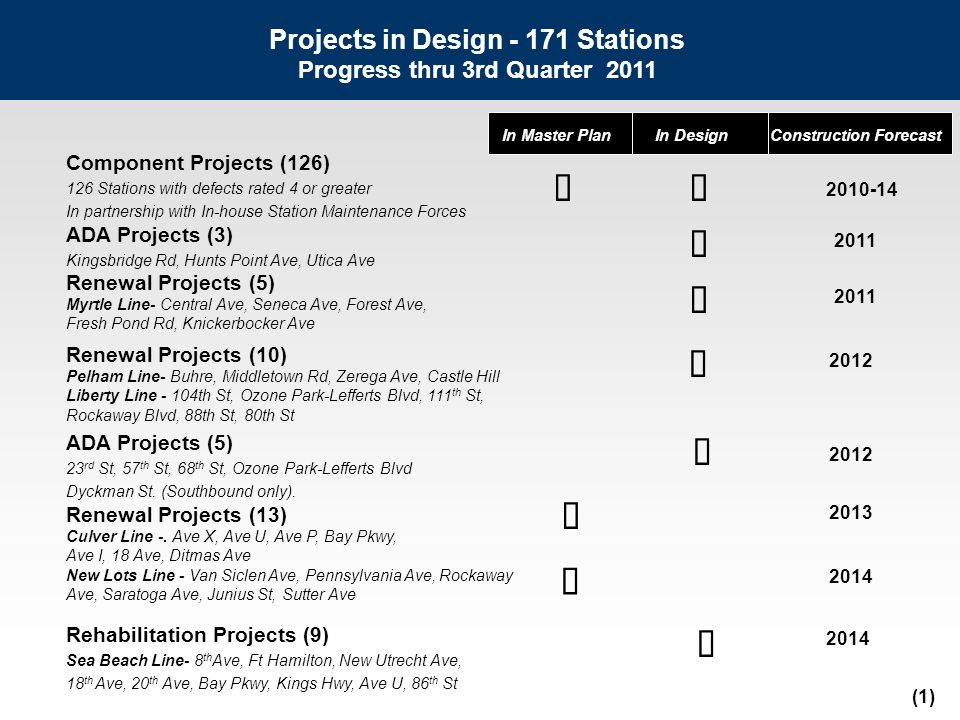 Station Environment Program – Operating Target Component Stations Perform repair work, partial painting & intense cleaning Stations in-house forces will supplement the Capital Component Program by performing work at: 7 Stations in 2011 3 – Eastern Parkway Line (Hoyt Ave, Bergen St, Franklin Ave) 4 – Pelham Line (Cypress Ave, E 143 St, E 149 St, Longwood Ave) 11 Stations in 2012 1 – Pelham Line (138 St) 2 – Concourse Line (Fordham Rd, 183 St) 2 – White Plains-Jerome Ave Lines (149 St – Grand Concourse) 5 – Broadway-7th Avenue Line (207 St, 215 St, 225 St, 238 St, 242 St) 1 – Lexington Avenue Line (Borough Hall) Note: Station list adjusted to level Component Program.