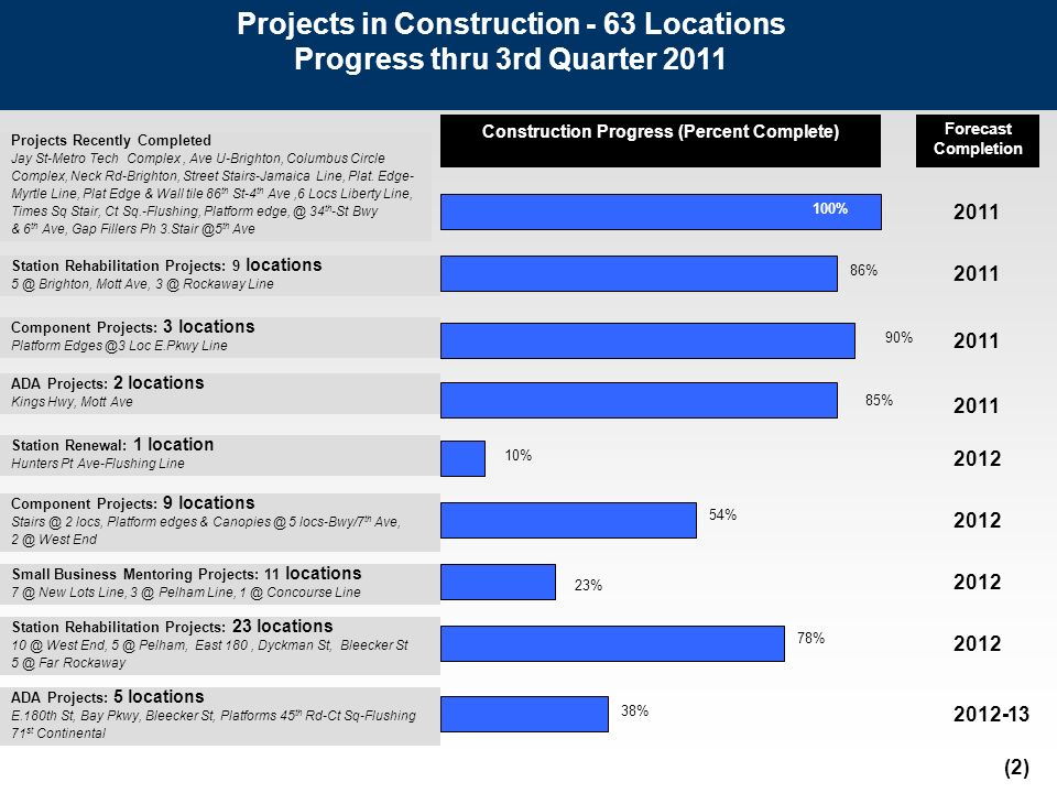Forecast Completion 2011 2012 2011 2012 Projects in Construction - 63 Locations Progress thru 3rd Quarter 2011 Construction Progress (Percent Complete) Station Rehabilitation Projects: 9 locations 5 @ Brighton, Mott Ave, 3 @ Rockaway Line Component Projects: 9 locations Stairs @ 2 locs, Platform edges & Canopies @ 5 locs-Bwy/7 th Ave, 2 @ West End Component Projects: 3 locations Platform Edges @3 Loc E.Pkwy Line ADA Projects: 2 locations Kings Hwy, Mott Ave 2011 Station Renewal: 1 location Hunters Pt Ave-Flushing Line 86% 90% 54% 85% 10% 2012 Station Rehabilitation Projects: 23 locations 10 @ West End, 5 @ Pelham, East 180, Dyckman St, Bleecker St 5 @ Far Rockaway 78% Projects Recently Completed Jay St-Metro Tech Complex, Ave U-Brighton, Columbus Circle Complex, Neck Rd-Brighton, Street Stairs-Jamaica Line, Plat.