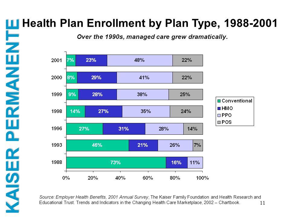 KAISER PERMANENTE 11 Health Plan Enrollment by Plan Type, 1988-2001 Source: Employer Health Benefits, 2001 Annual Survey, The Kaiser Family Foundation