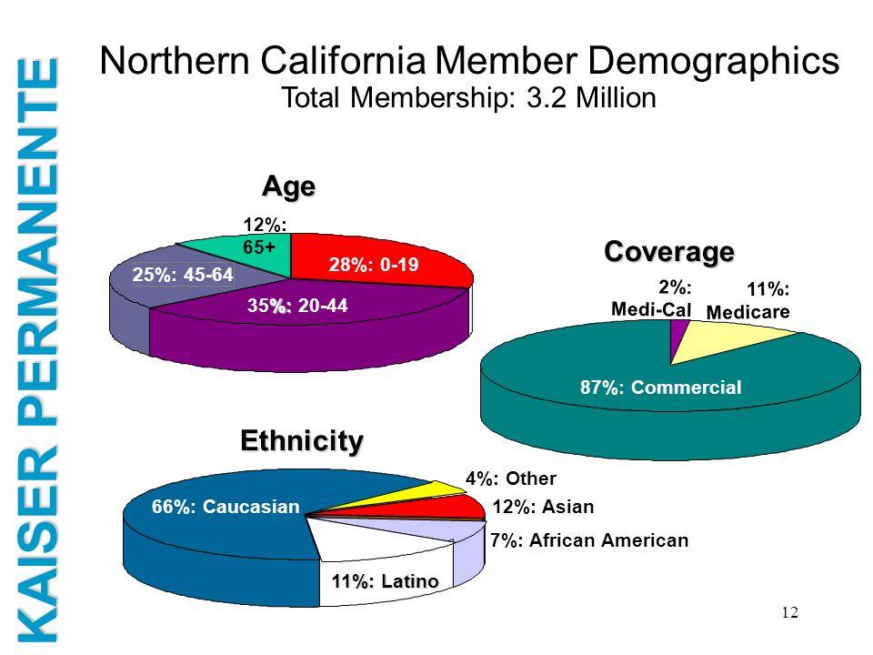 KAISER PERMANENTE 12 Northern California Member Demographics Total Membership: 3.2 Million 28%: 0-19 %: 35%: 20-44 12%: 65+ 25%: 45-64 Age 11%: Medica