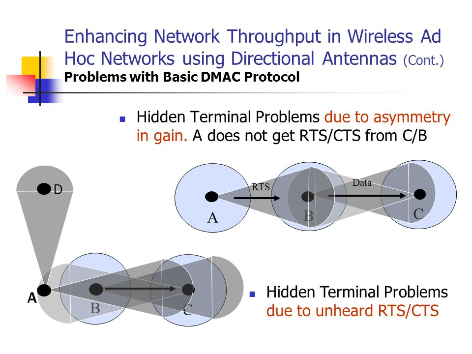 Enhancing Network Throughput in Wireless Ad Hoc Networks using Directional Antennas (Cont.) Problems with Basic DMAC Protocol Hidden Terminal Problems