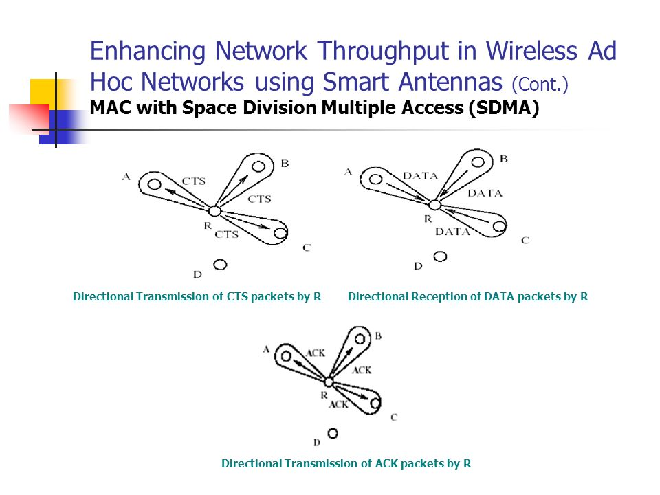 Enhancing Network Throughput in Wireless Ad Hoc Networks using Smart Antennas (Cont.) MAC with Space Division Multiple Access (SDMA) Directional Trans
