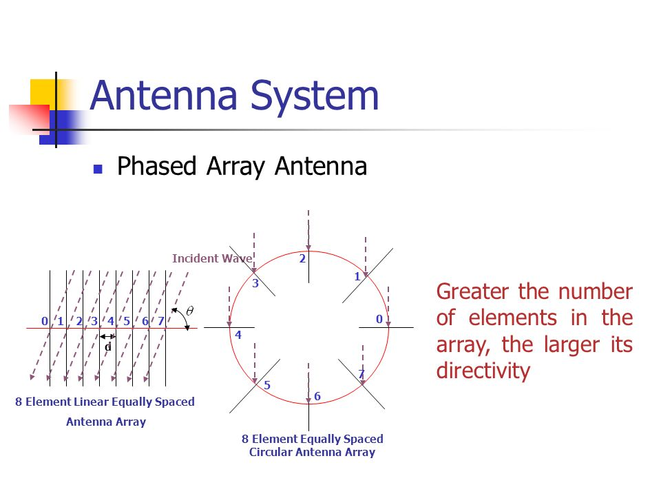 Antenna System Phased Array Antenna 01234567 d Incident Wave 8 Element Linear Equally Spaced Antenna Array 0 1 2 3 4 5 6 7 8 Element Equally Spaced Ci